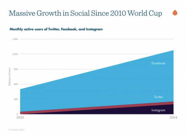 El crecimiento de las redes sociales desde el #Mundial de 2010 (Tomado de Next Web y Jason Shen)