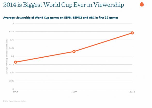 El promedio de televidentes en los últimos  tres #Mundiales